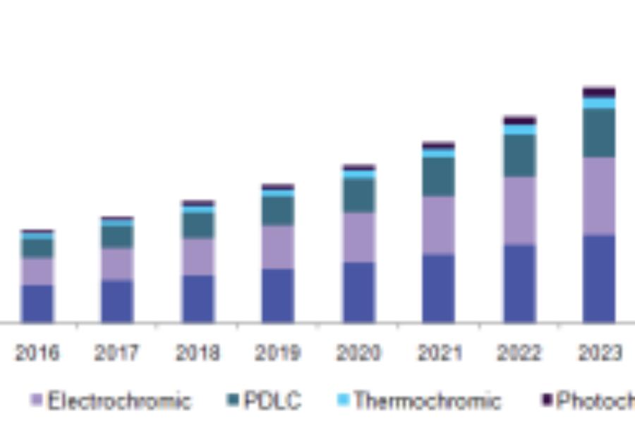 Smart Glass Market Analysis Forecasts