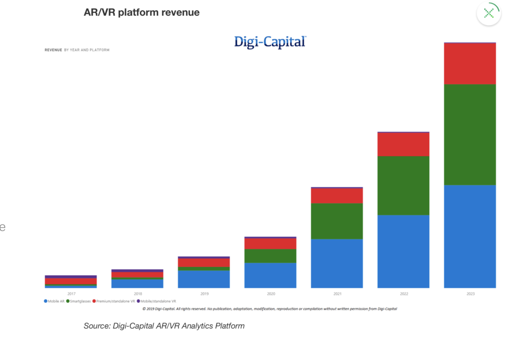 Digi-Capital Revenue Model